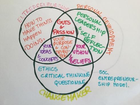 entrepreneurialmodel